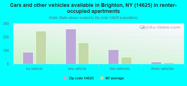 Cars and other vehicles available in Brighton, NY (14625) in renter-occupied apartments