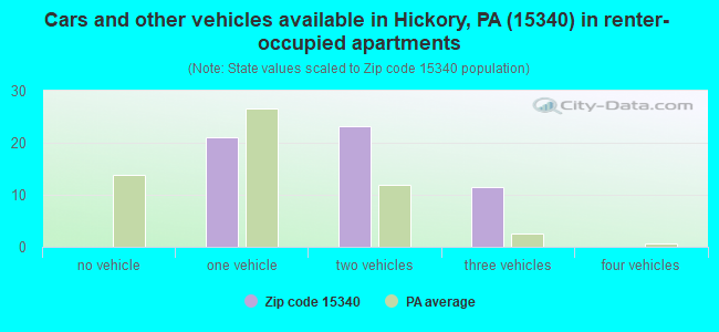 Cars and other vehicles available in Hickory, PA (15340) in renter-occupied apartments
