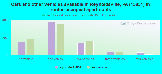 Cars and other vehicles available in Reynoldsville, PA (15851) in renter-occupied apartments