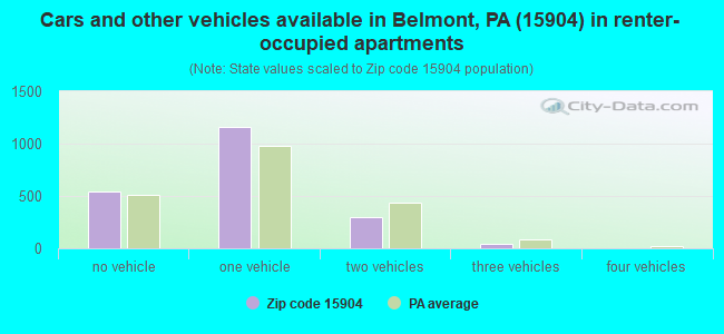 Cars and other vehicles available in Belmont, PA (15904) in renter-occupied apartments
