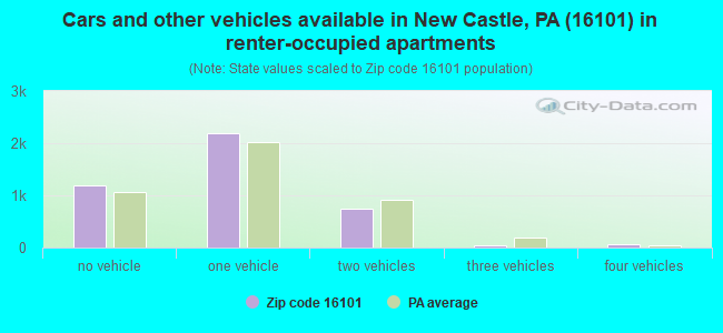 Cars and other vehicles available in New Castle, PA (16101) in renter-occupied apartments