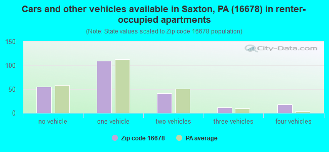 Cars and other vehicles available in Saxton, PA (16678) in renter-occupied apartments