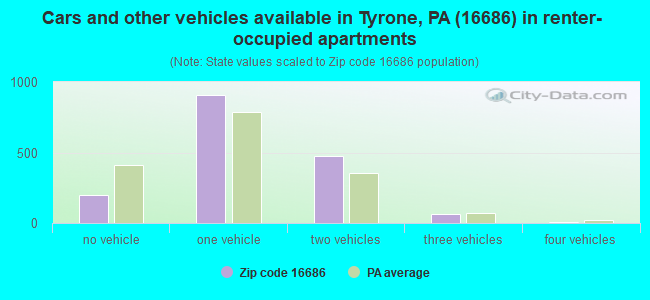 Cars and other vehicles available in Tyrone, PA (16686) in renter-occupied apartments