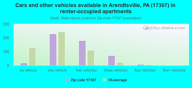 Cars and other vehicles available in Arendtsville, PA (17307) in renter-occupied apartments