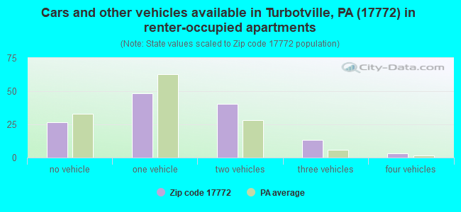 Cars and other vehicles available in Turbotville, PA (17772) in renter-occupied apartments