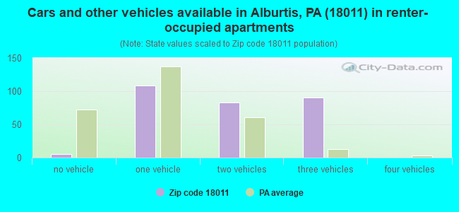 Cars and other vehicles available in Alburtis, PA (18011) in renter-occupied apartments