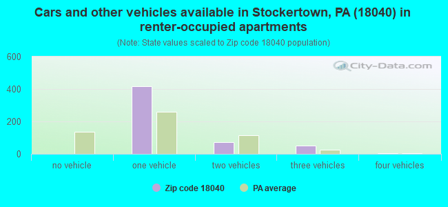 Cars and other vehicles available in Stockertown, PA (18040) in renter-occupied apartments
