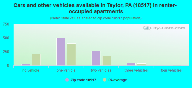 Cars and other vehicles available in Taylor, PA (18517) in renter-occupied apartments