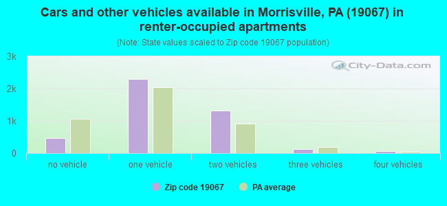 Cars and other vehicles available in Morrisville, PA (19067) in renter-occupied apartments