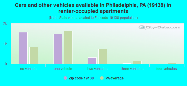 Cars and other vehicles available in Philadelphia, PA (19138) in renter-occupied apartments