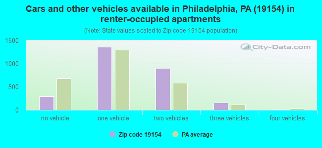 Cars and other vehicles available in Philadelphia, PA (19154) in renter-occupied apartments
