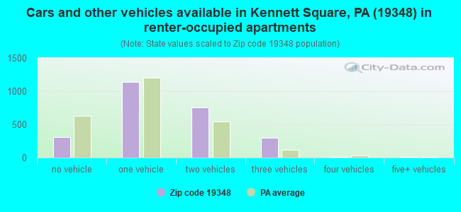 Cars and other vehicles available in Kennett Square, PA (19348) in renter-occupied apartments