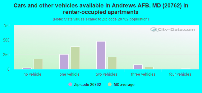Cars and other vehicles available in Andrews AFB, MD (20762) in renter-occupied apartments