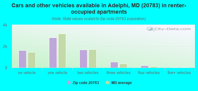 Cars and other vehicles available in Adelphi, MD (20783) in renter-occupied apartments