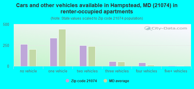 Cars and other vehicles available in Hampstead, MD (21074) in renter-occupied apartments