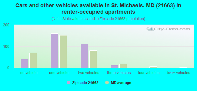 Cars and other vehicles available in St. Michaels, MD (21663) in renter-occupied apartments