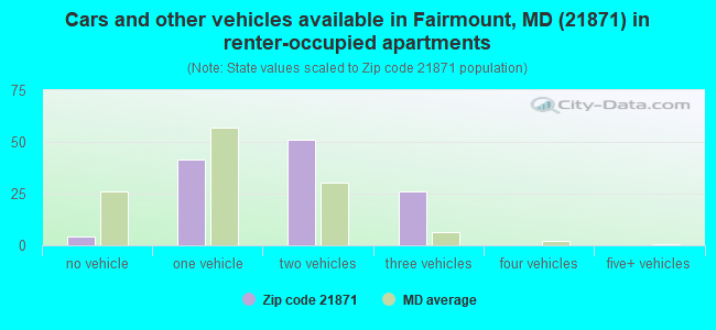Cars and other vehicles available in Fairmount, MD (21871) in renter-occupied apartments