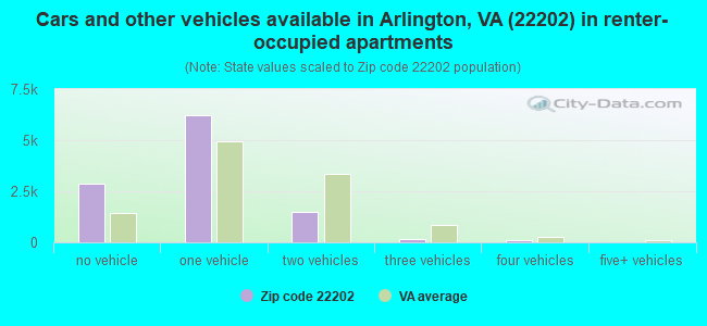 Cars and other vehicles available in Arlington, VA (22202) in renter-occupied apartments