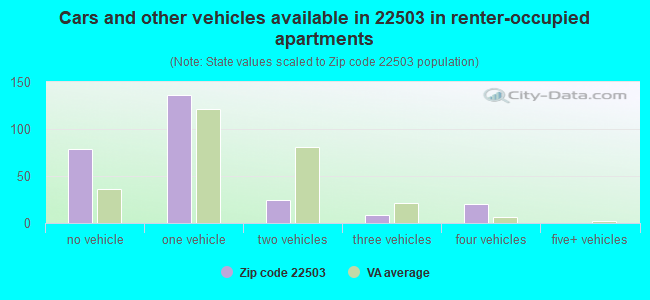 Cars and other vehicles available in 22503 in renter-occupied apartments