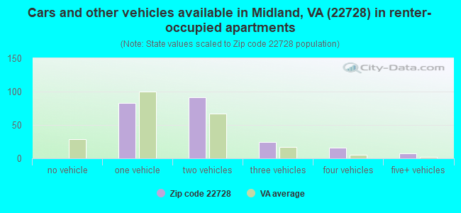 Cars and other vehicles available in Midland, VA (22728) in renter-occupied apartments