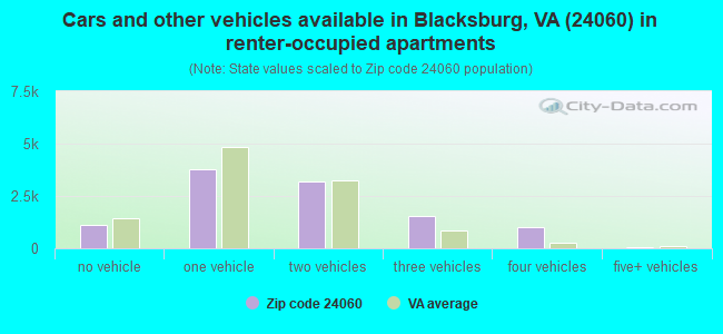 Cars and other vehicles available in Blacksburg, VA (24060) in renter-occupied apartments