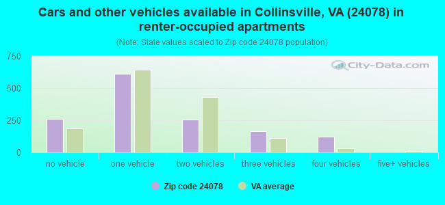 Cars and other vehicles available in Collinsville, VA (24078) in renter-occupied apartments