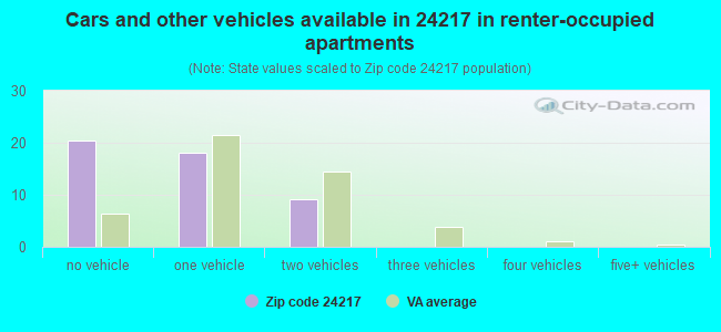 Cars and other vehicles available in 24217 in renter-occupied apartments