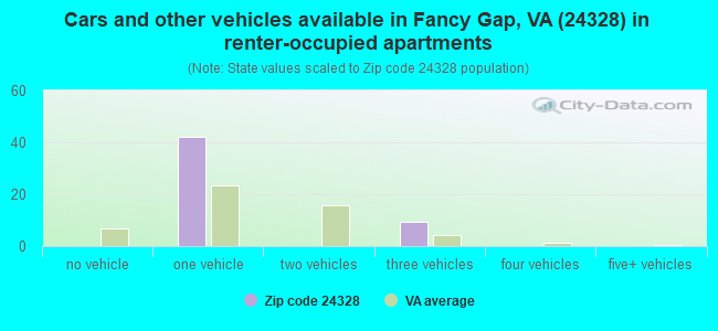 Cars and other vehicles available in Fancy Gap, VA (24328) in renter-occupied apartments