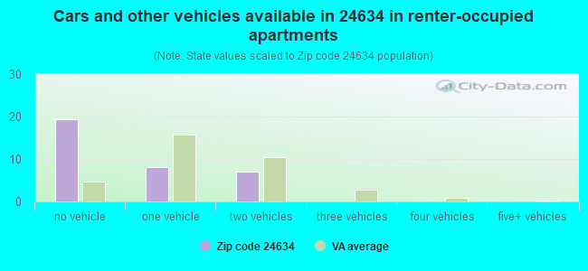 Cars and other vehicles available in 24634 in renter-occupied apartments