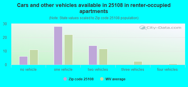 Cars and other vehicles available in 25108 in renter-occupied apartments