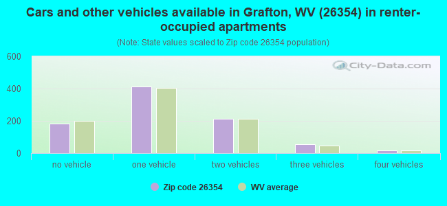 Cars and other vehicles available in Grafton, WV (26354) in renter-occupied apartments
