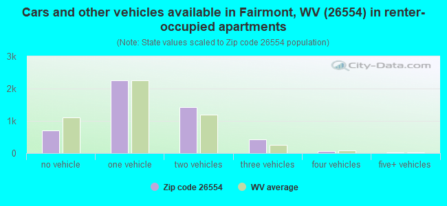 Cars and other vehicles available in Fairmont, WV (26554) in renter-occupied apartments