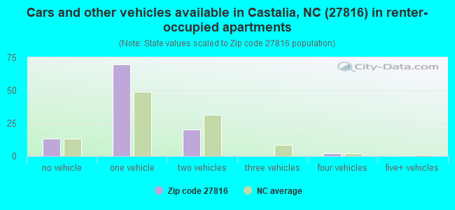 Cars and other vehicles available in Castalia, NC (27816) in renter-occupied apartments