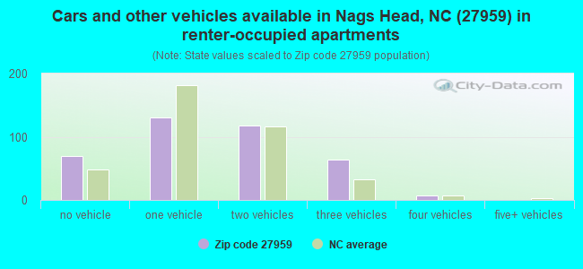 Cars and other vehicles available in Nags Head, NC (27959) in renter-occupied apartments