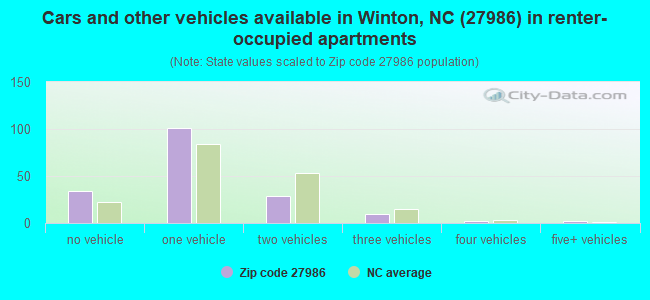 Cars and other vehicles available in Winton, NC (27986) in renter-occupied apartments
