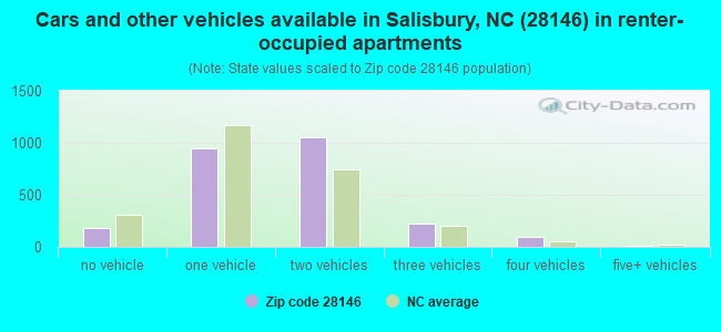 Cars and other vehicles available in Salisbury, NC (28146) in renter-occupied apartments