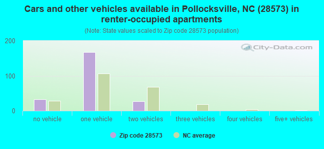 Cars and other vehicles available in Pollocksville, NC (28573) in renter-occupied apartments