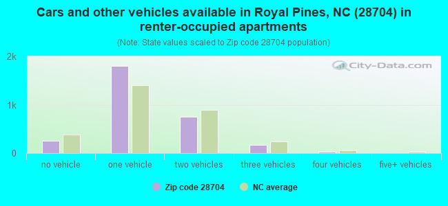 Cars and other vehicles available in Royal Pines, NC (28704) in renter-occupied apartments