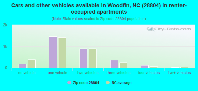 Cars and other vehicles available in Woodfin, NC (28804) in renter-occupied apartments