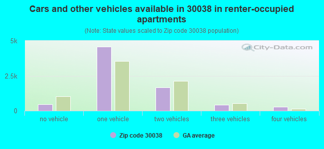 Cars and other vehicles available in 30038 in renter-occupied apartments