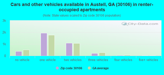 Cars and other vehicles available in Austell, GA (30106) in renter-occupied apartments
