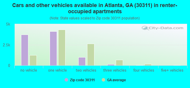 Cars and other vehicles available in Atlanta, GA (30311) in renter-occupied apartments