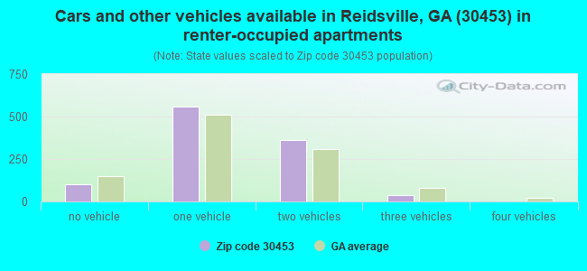 Cars and other vehicles available in Reidsville, GA (30453) in renter-occupied apartments