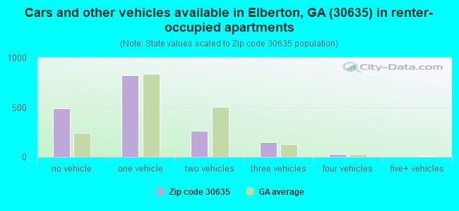 Cars and other vehicles available in Elberton, GA (30635) in renter-occupied apartments
