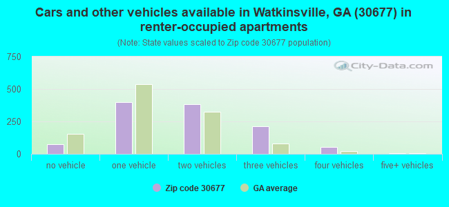 Cars and other vehicles available in Watkinsville, GA (30677) in renter-occupied apartments