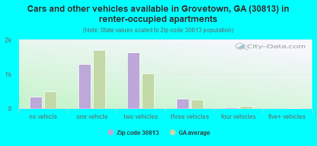 Cars and other vehicles available in Grovetown, GA (30813) in renter-occupied apartments