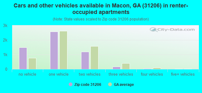 Cars and other vehicles available in Macon, GA (31206) in renter-occupied apartments