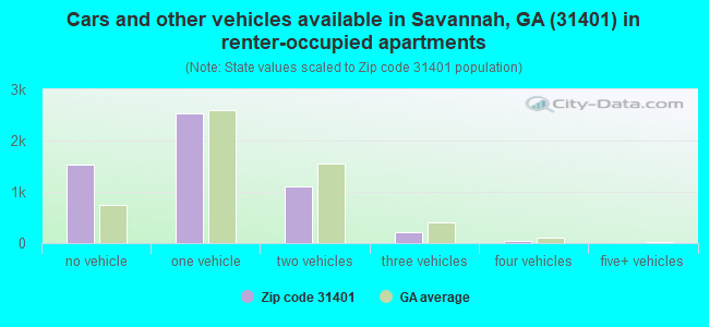 Cars and other vehicles available in Savannah, GA (31401) in renter-occupied apartments