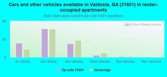 Cars and other vehicles available in Valdosta, GA (31601) in renter-occupied apartments