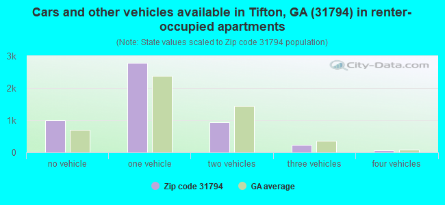 Cars and other vehicles available in Tifton, GA (31794) in renter-occupied apartments